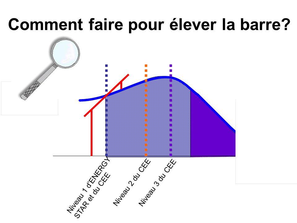 Comment faire pour élever la barre? Niveau 1 dENERGY STAR et du CEE Niveau 2 du CEE Niveau 3 du CEE