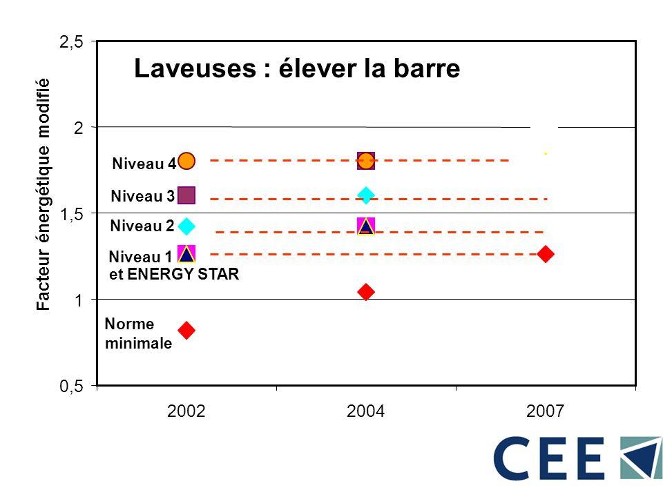 Laveuses : élever la barre Norme minimale et ENERGY STAR Niveau 1 Niveau 2 Niveau 3 Niveau 4 0,5 1 1,5 2 2,5 200220042007 Facteur énergétique modifié