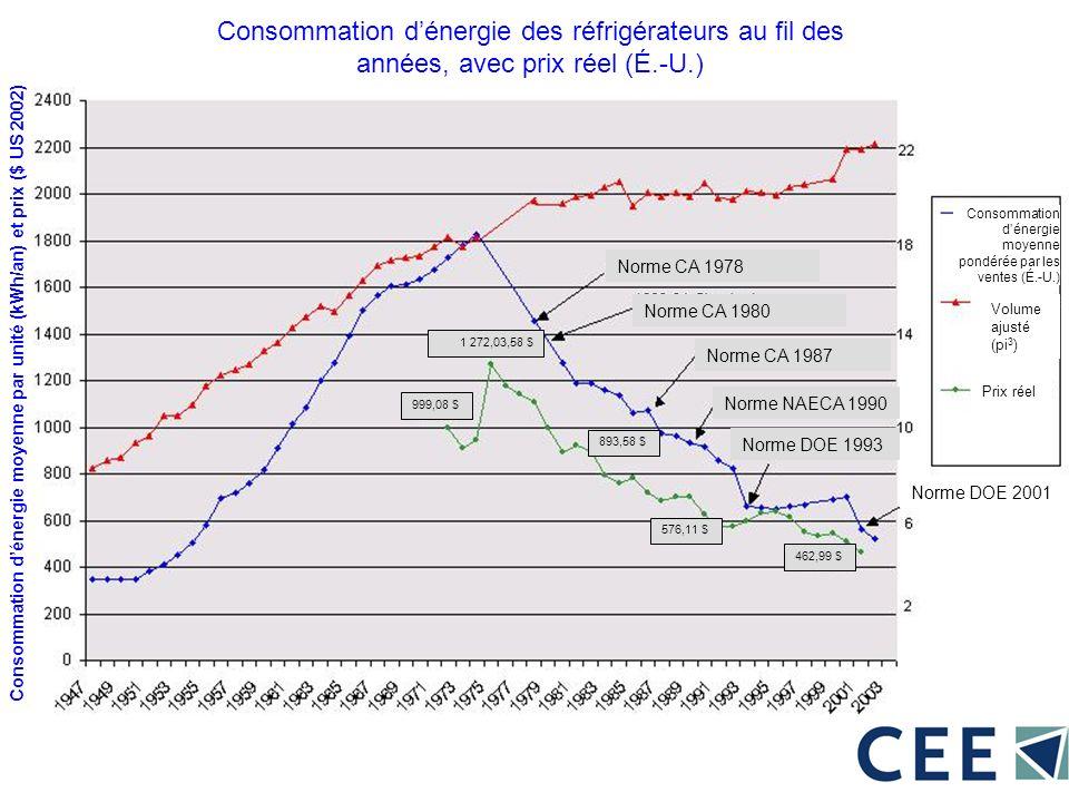 Consommation dénergie des réfrigérateurs au fil des années, avec prix réel (É.-U.) Consommation dénergie moyenne par unité (kWh/an) et prix ($ US 2002