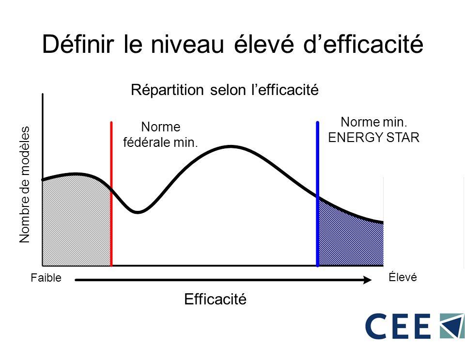 Définir le niveau élevé defficacité Nombre de modèles Efficacité Faible Élevé Norme fédérale min. Norme min. ENERGY STAR Répartition selon lefficacité