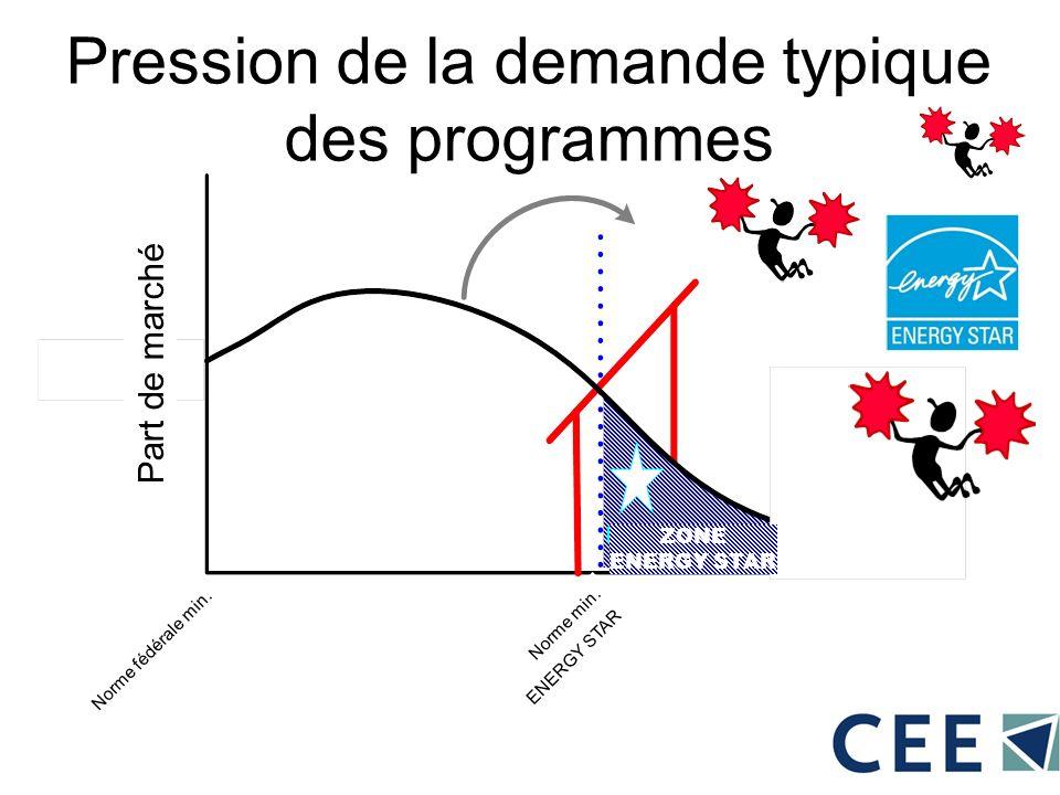 Pression de la demande typique des programmes Part de marché Norme min. ENERGY STAR Norme fédérale min. ZONE ENERGY STAR