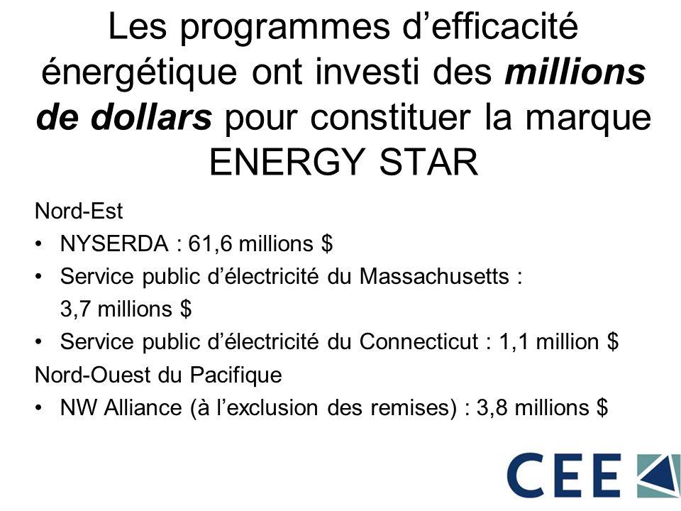 Les programmes defficacité énergétique ont investi des millions de dollars pour constituer la marque ENERGY STAR Nord-Est NYSERDA : 61,6 millions $ Se