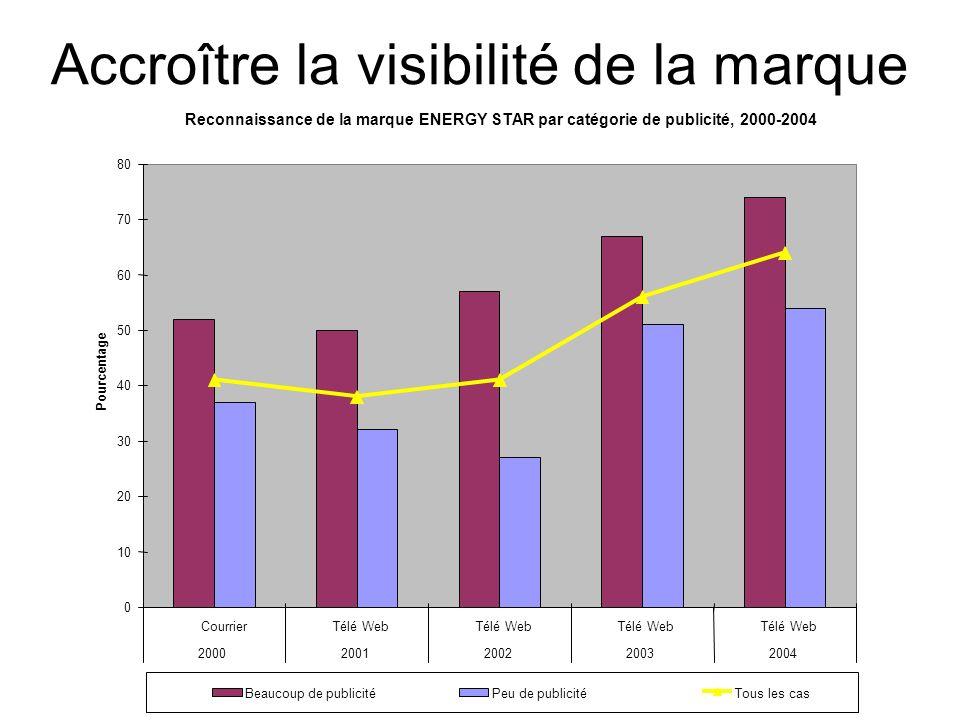 Accroître la visibilité de la marque Reconnaissance de la marque ENERGY STAR par catégorie de publicité, 2000-2004 0 10 20 30 40 50 60 70 80 CourrierT