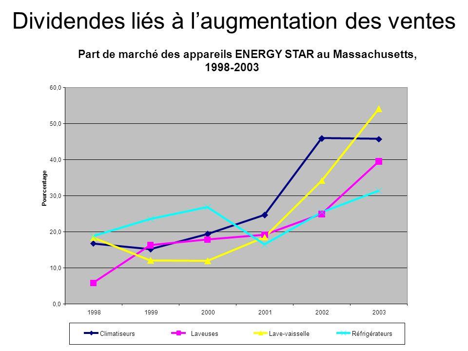 Dividendes liés à laugmentation des ventes Part de marché des appareils ENERGY STAR au Massachusetts, 1998-2003 0,0 10,0 20,0 30,0 40,0 50,0 60,0 1998