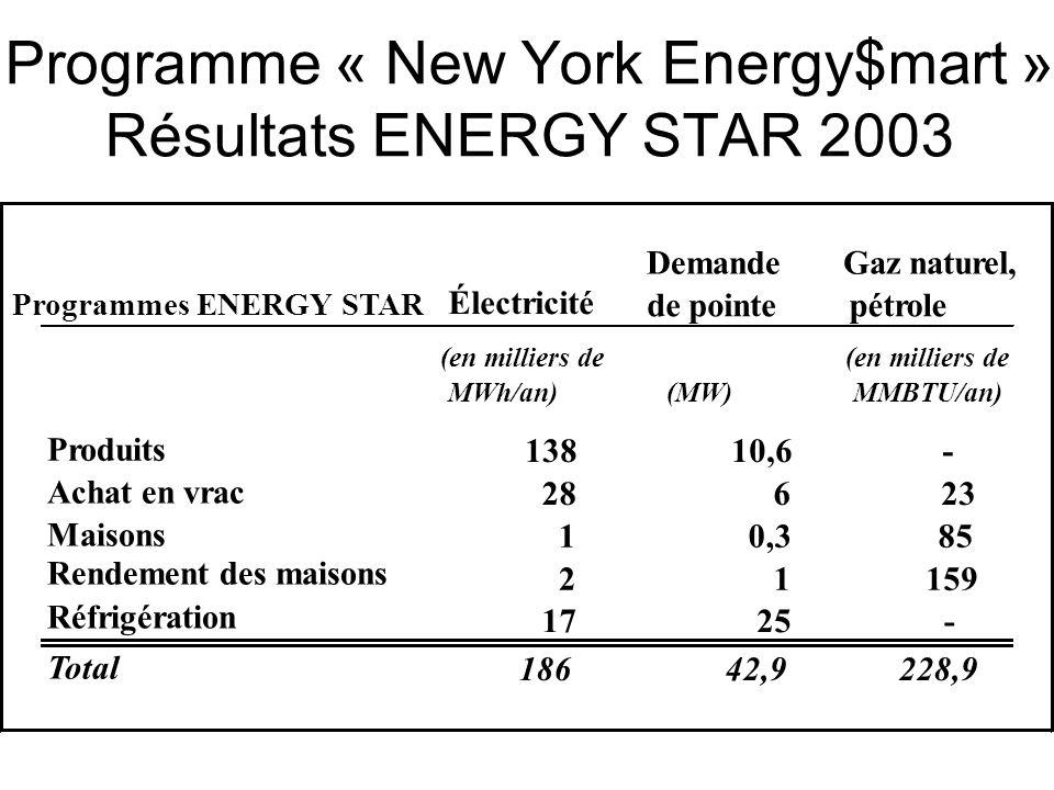 Programme « New York Energy$mart » Résultats ENERGY STAR 2003 Programmes ENERGY STAR Électricité Demande de pointe Gaz naturel, pétrole (en milliers d