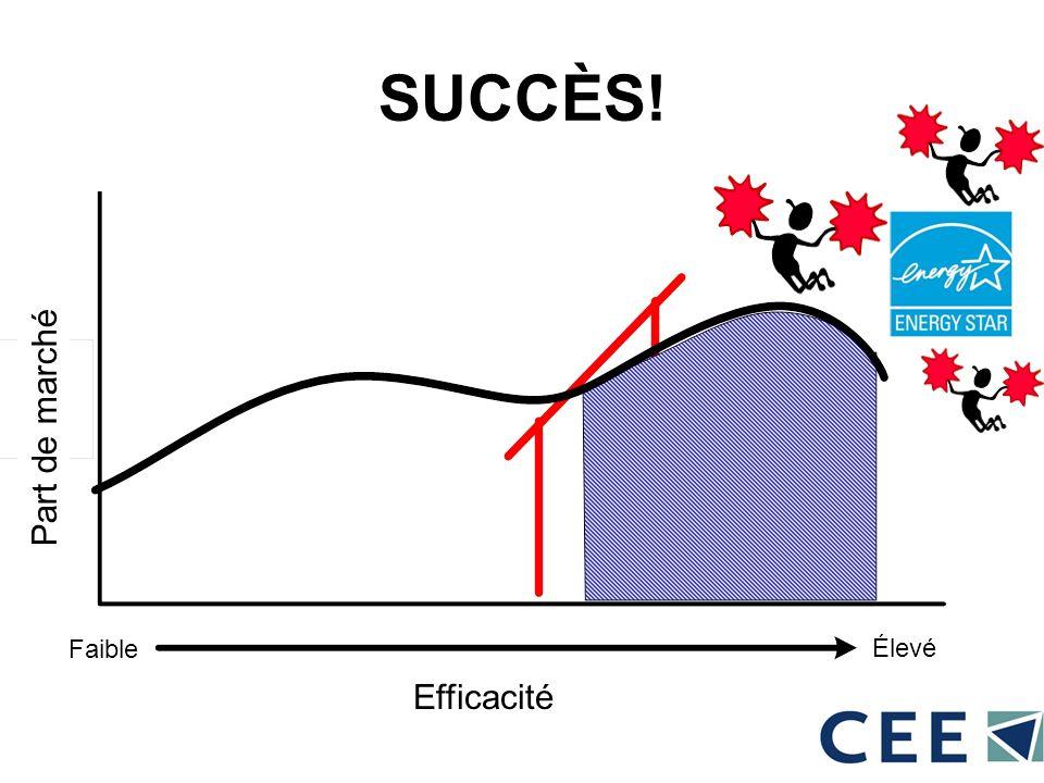 SUCCÈS! Part de marché Efficacité Faible Élevé