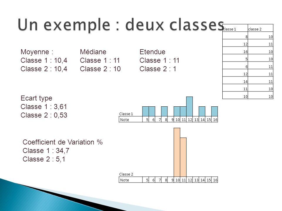 Moyenne : Classe 1 : 10,4 Classe 2 : 10,4 Ecart type Classe 1 : 3,61 Classe 2 : 0,53 classe 1classe 2 810 1211 1610 5 611 1211 1411 10 Etendue Classe 1 : 11 Classe 2 : 1 Médiane Classe 1 : 11 Classe 2 : 10 Classe 1 Note5678910111213141516 Classe 2 Note5678910111213141516 Coefficient de Variation % Classe 1 : 34,7 Classe 2 : 5,1