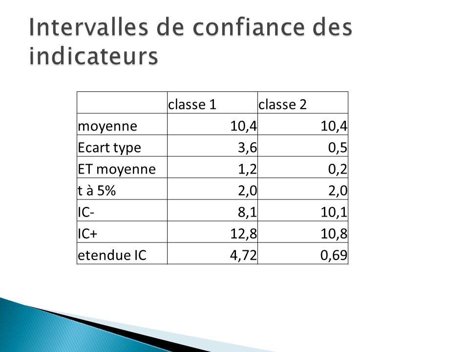 classe 1classe 2 moyenne10,4 Ecart type3,60,5 ET moyenne1,20,2 t à 5%2,0 IC-8,110,1 IC+12,810,8 etendue IC4,720,69