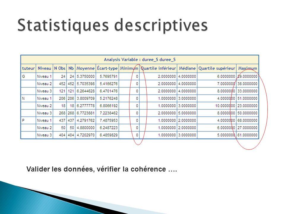 Valider les données, vérifier la cohérence ….