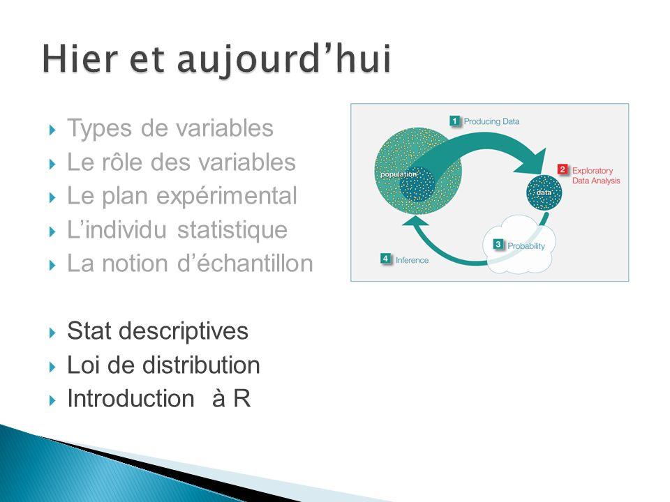 Types de variables Le rôle des variables Le plan expérimental Lindividu statistique La notion déchantillon Stat descriptives Loi de distribution Introduction à R