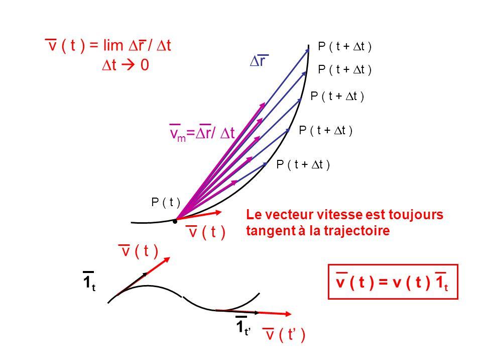 r v ( t ) P ( t ) P ( t + t ) v ( t ) = lim r / t t 0 Le vecteur vitesse est toujours tangent à la trajectoire 1t1t 1t1t v ( t ) v ( t ) = v ( t ) 1 t