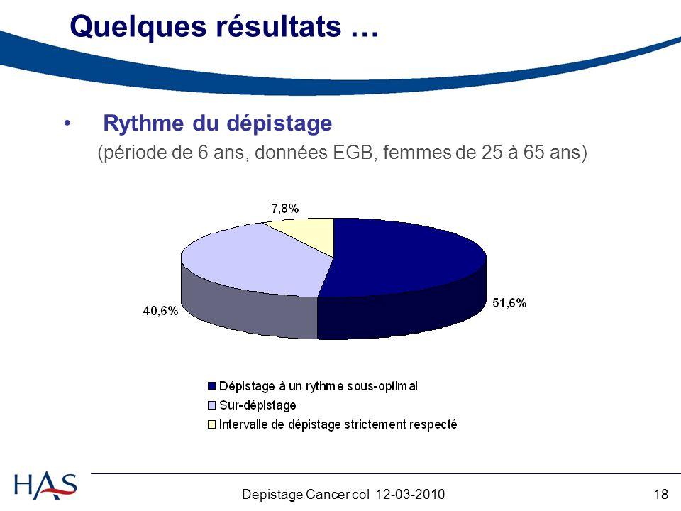 18Depistage Cancer col 12-03-2010 Quelques résultats … Rythme du dépistage (période de 6 ans, données EGB, femmes de 25 à 65 ans)