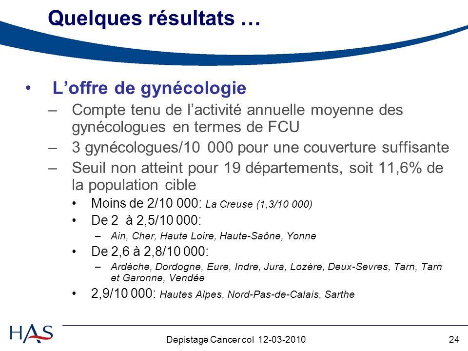 24Depistage Cancer col 12-03-2010 Quelques résultats … Loffre de gynécologie –Compte tenu de lactivité annuelle moyenne des gynécologues en termes de FCU –3 gynécologues/10 000 pour une couverture suffisante –Seuil non atteint pour 19 départements, soit 11,6% de la population cible Moins de 2/10 000: La Creuse (1,3/10 000) De 2 à 2,5/10 000: –Ain, Cher, Haute Loire, Haute-Saône, Yonne De 2,6 à 2,8/10 000: –Ardèche, Dordogne, Eure, Indre, Jura, Lozère, Deux-Sevres, Tarn, Tarn et Garonne, Vendée 2,9/10 000: Hautes Alpes, Nord-Pas-de-Calais, Sarthe