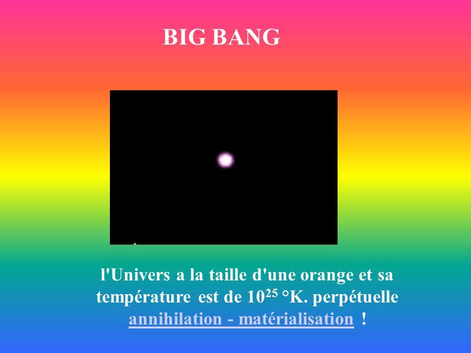 l'Univers a la taille d'une orange et sa température est de 10 25 °K. perpétuelle annihilation - matérialisation ! annihilation - matérialisation BIG