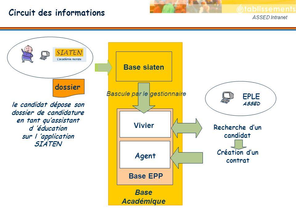 ASSED Intranet Base Académique Base EPP Base siaten EPLE ASSED Recherche dun candidat Circuit des informations le candidat dépose son dossier de candi