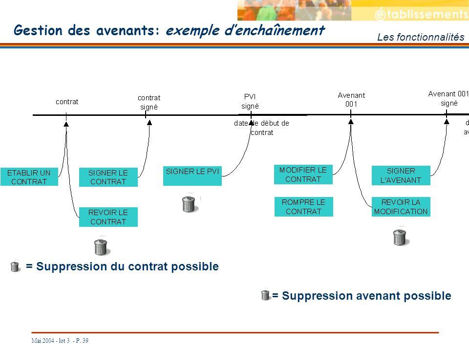 Mai 2004 - lot 3 - P. 39 Gestion des avenants: exemple denchaînement Les fonctionnalités = Suppression du contrat possible = Suppression avenant possi