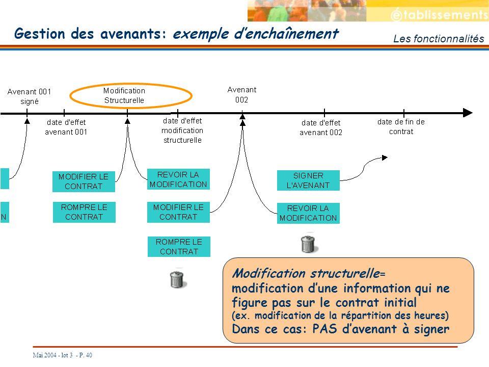 Mai 2004 - lot 3 - P. 40 Les fonctionnalités Gestion des avenants: exemple denchaînement Modification structurelle= modification dune information qui