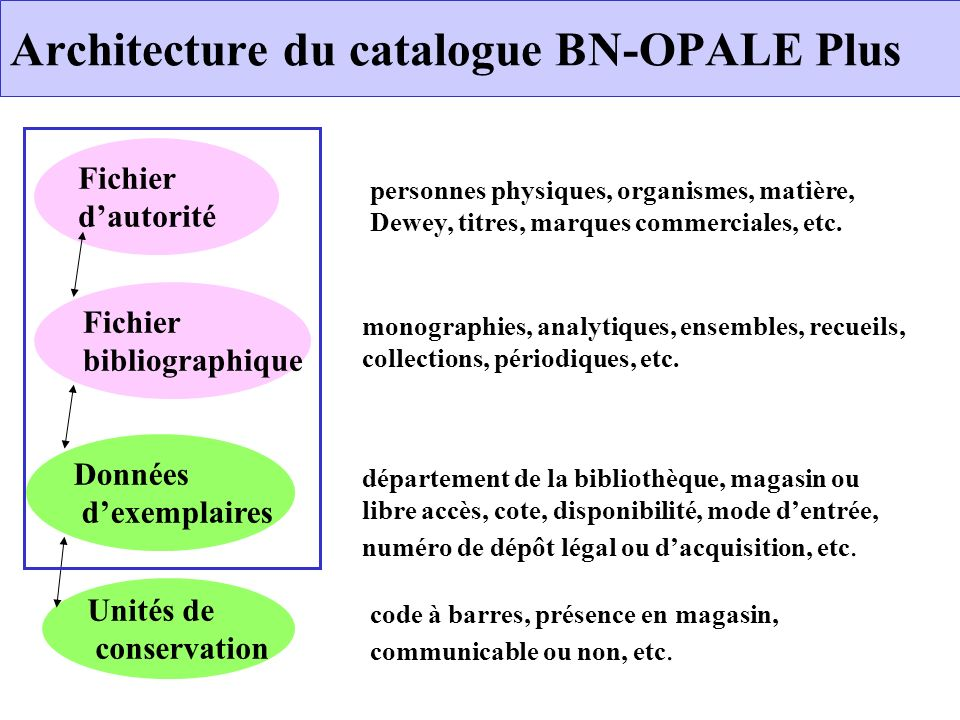 Architecture du catalogue BN-OPALE Plus Fichier dautorité Données dexemplaires Unités de conservation Fichier bibliographique code à barres, présence