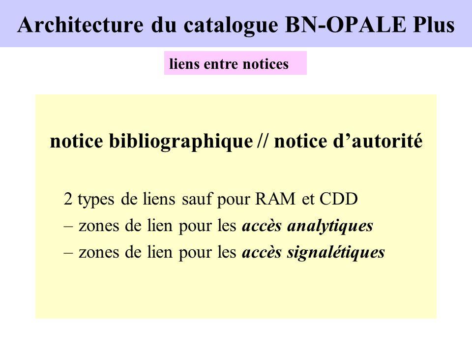Architecture du catalogue BN-OPALE Plus notice bibliographique // notice dautorité 2 types de liens sauf pour RAM et CDD –zones de lien pour les accès