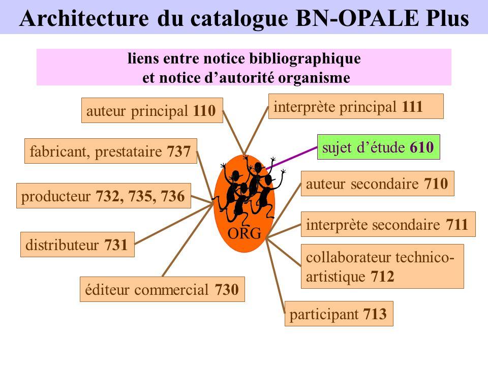 liens entre notice bibliographique et notice dautorité organisme ORG auteur principal 110 interprète principal 111 sujet détude 610 auteur secondaire
