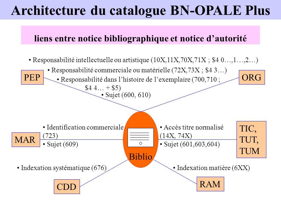 liens entre notice bibliographique et notice dautorité Biblio ORGTIC, TUT, TUM RAM CDD MARPEP Responsabilité intellectuelle ou artistique (10X,11X,70X
