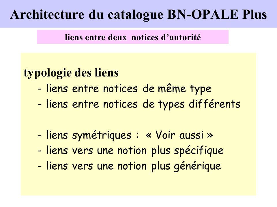typologie des liens -liens entre notices de même type -liens entre notices de types différents -liens symétriques : « Voir aussi » -liens vers une not