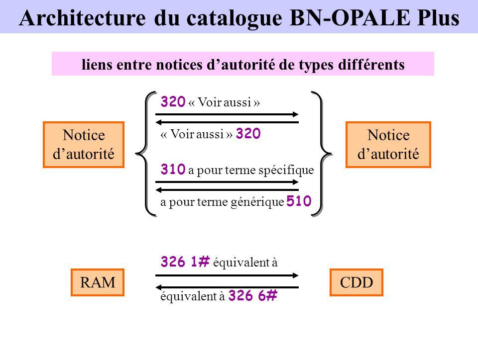 liens entre notices dautorité de types différents Notice dautorité 320 « Voir aussi » « Voir aussi » 320 310 a pour terme spécifique a pour terme géné