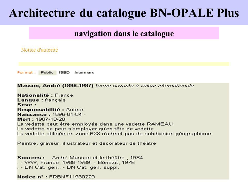 Architecture du catalogue BN-OPALE Plus navigation dans le catalogue Notice d'autorité