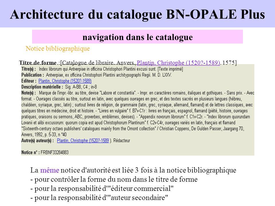 Architecture du catalogue BN-OPALE Plus navigation dans le catalogue Notice bibliographique La même notice d'autorité est liée 3 fois à la notice bibl