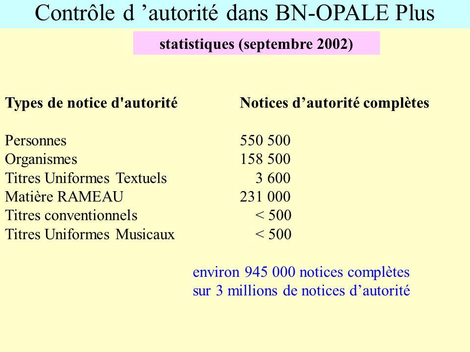 Contrôle d autorité dans BN-OPALE Plus statistiques (septembre 2002) Types de notice d'autorité Notices dautorité complètes Personnes550 500 Organisme