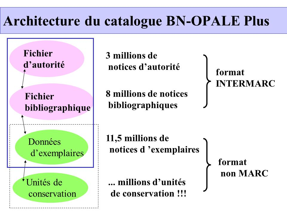 Architecture du catalogue BN-OPALE Plus Fichier dautorité Données dexemplaires Unités de conservation Fichier bibliographique 3 millions de notices da
