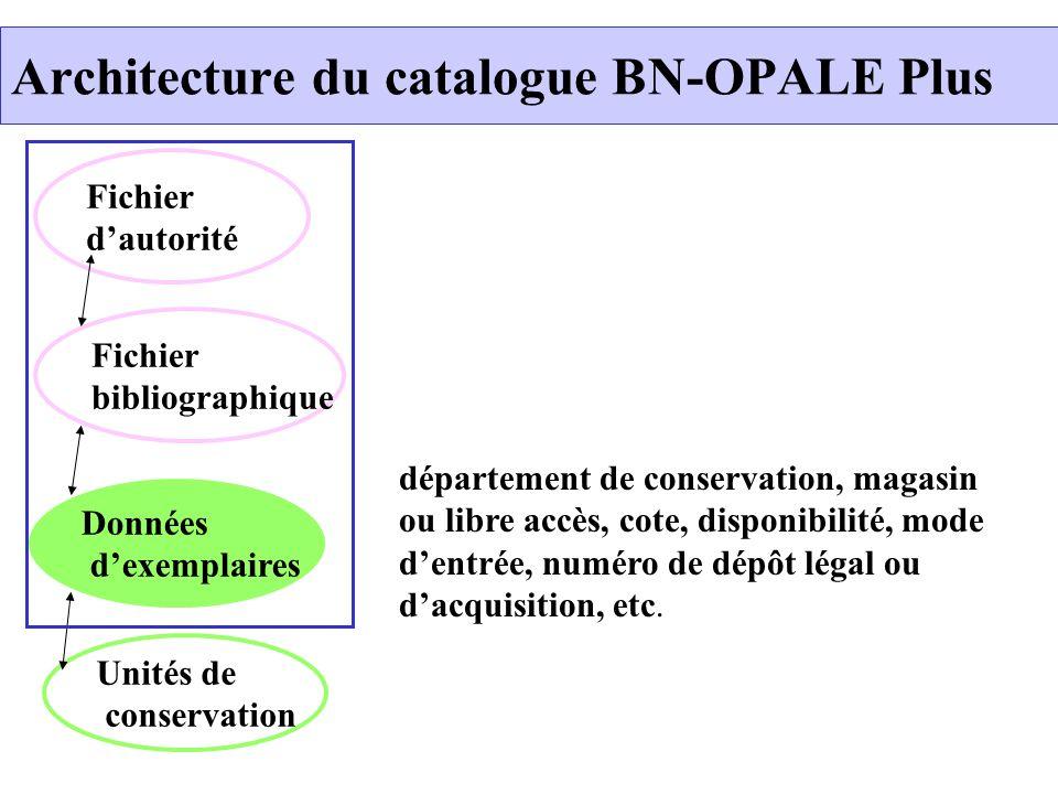 Architecture du catalogue BN-OPALE Plus Fichier dautorité Données dexemplaires Unités de conservation Fichier bibliographique département de conservat