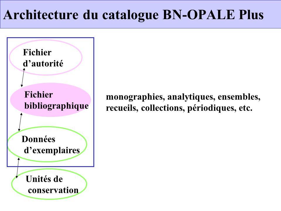 Architecture du catalogue BN-OPALE Plus Fichier dautorité Données dexemplaires Unités de conservation Fichier bibliographique monographies, analytique