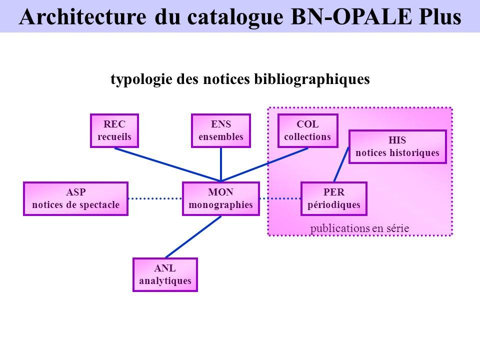 publications en série typologie des notices bibliographiques MON monographies PER périodiques COL collections REC recueils ENS ensembles ANL analytiqu