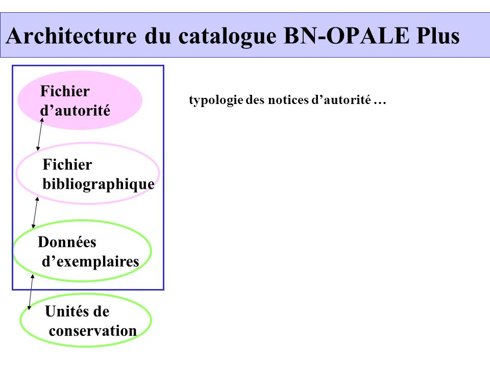 Fichier dautorité Données dexemplaires Unités de conservation Fichier bibliographique typologie des notices dautorité …