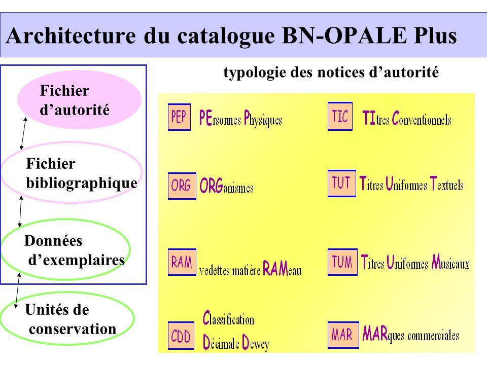 Architecture du catalogue BN-OPALE Plus Fichier dautorité Données dexemplaires Unités de conservation Fichier bibliographique njhui typologie des noti