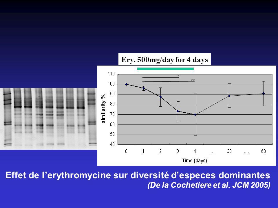 Effet de lerythromycine sur diversité despeces dominantes (De la Cochetiere et al.