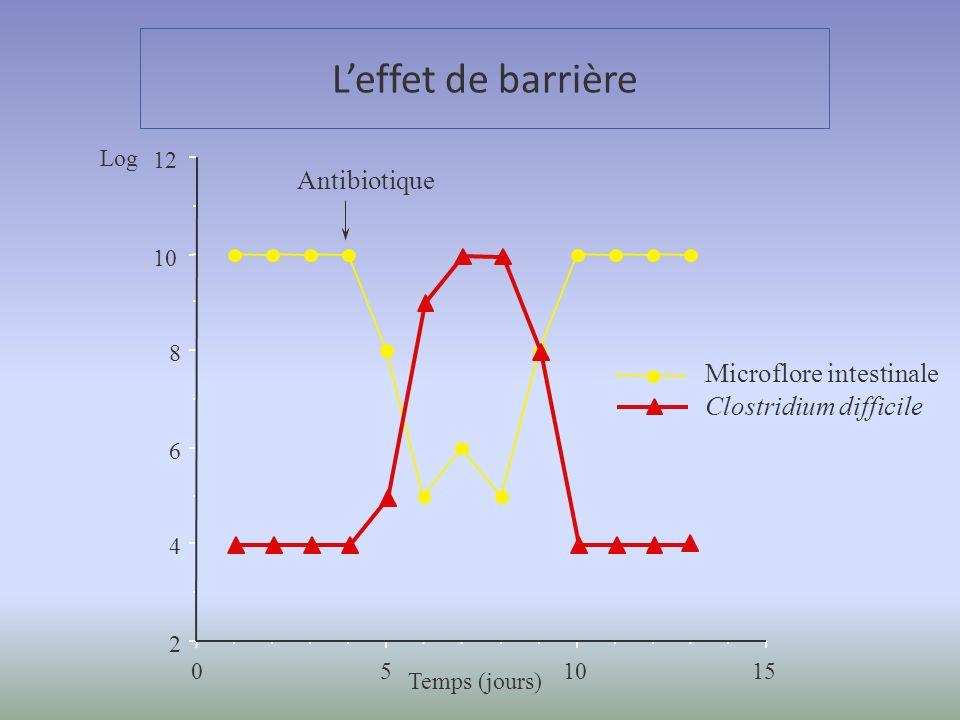 151050 2 4 6 8 12 Microflore intestinale Clostridium difficile Temps (jours) Leffet de barrière Antibiotique Log