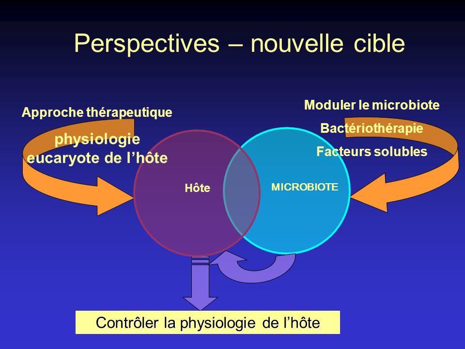 Perspectives – nouvelle cible Moduler le microbiote Bactériothérapie Facteurs solubles MICROBIOTE Contrôler la physiologie de lhôte Hôte Approche thérapeutique physiologie eucaryote de lhôte