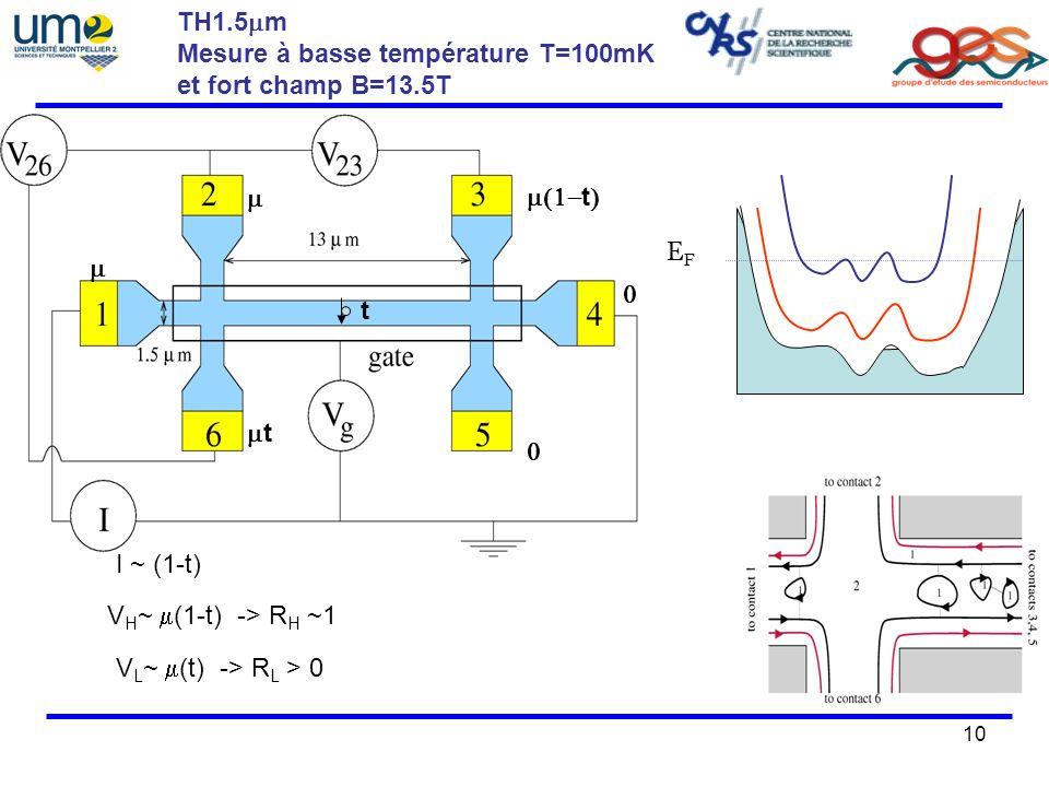 10 TH1.5 m Mesure à basse température T=100mK et fort champ B=13.5T t t V H ~ (1-t) -> R H ~1 I ~ (1-t) V L ~ (t) -> R L > 0 EFEF t