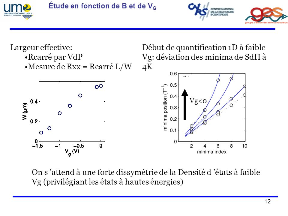 12 Étude en fonction de B et de V G Largeur effective: Rcarré par VdP Mesure de Rxx = Rcarré L/W Début de quantification 1D à faible Vg: déviation des minima de SdH à 4K On s attend à une forte dissymétrie de la Densité d états à faible Vg (privilégiant les états à hautes énergies) Vg<0