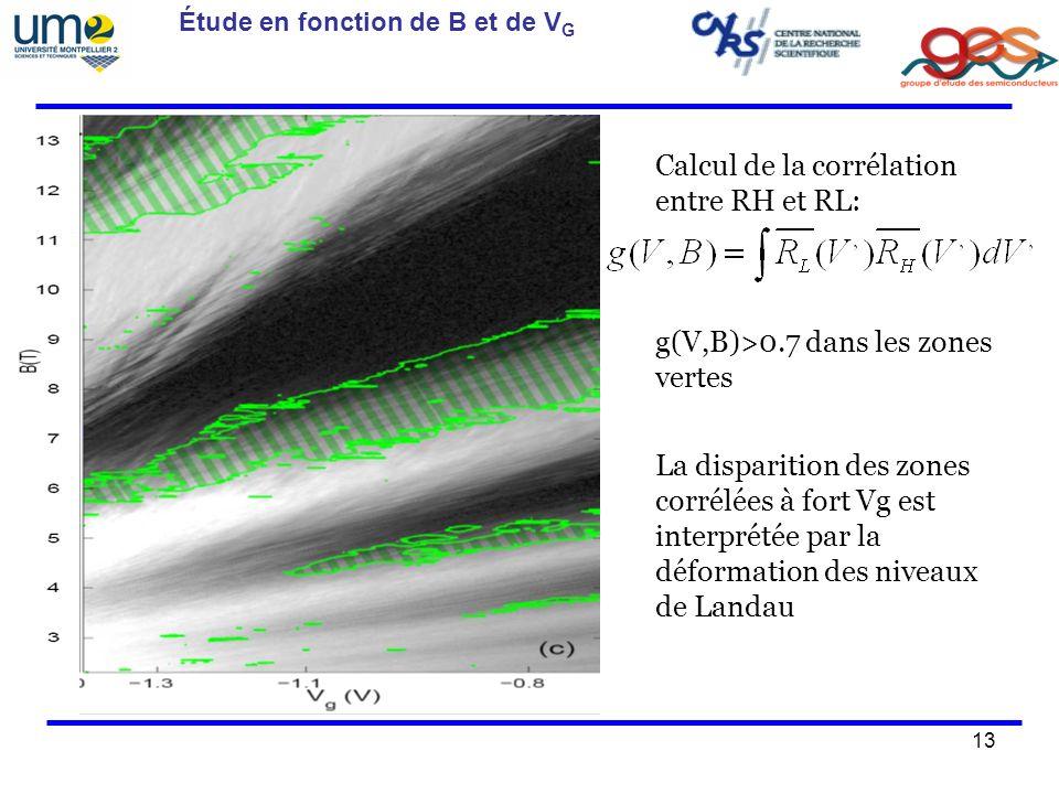 13 Étude en fonction de B et de V G Calcul de la corrélation entre RH et RL: g(V,B)>0.7 dans les zones vertes La disparition des zones corrélées à fort Vg est interprétée par la déformation des niveaux de Landau
