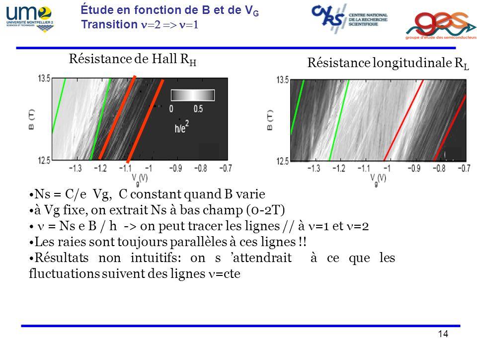 14 Étude en fonction de B et de V G Transition Résistance longitudinale R L Résistance de Hall R H Résistance longitudinale R L Ns = C/e Vg, C constant quand B varie à Vg fixe, on extrait Ns à bas champ (0-2T) = Ns e B / h -> on peut tracer les lignes // à =1 et =2 Les raies sont toujours parallèles à ces lignes !.