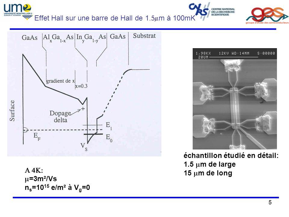 5 Effet Hall sur une barre de Hall de 1. m à 100mK =3m²/Vs n s =10 15 e/m² à V g =0 échantillon étudié en détail: 1.5 m de large 15 m de long