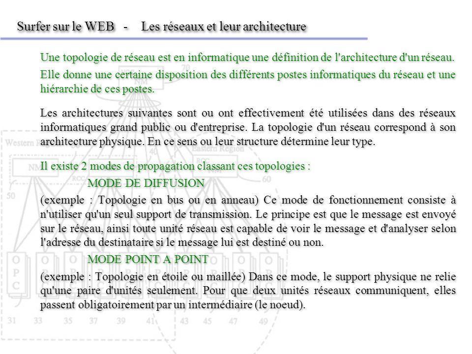 Surfer sur le WEB - Les réseaux et leur architecture Une topologie de réseau est en informatique une définition de l'architecture d'un réseau. Elle do