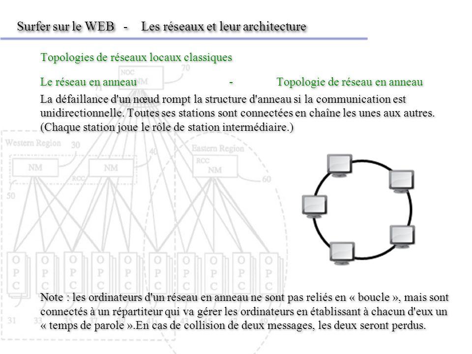 Surfer sur le WEB - Les réseaux et leur architecture Topologies de réseaux locaux classiques Le réseau en anneau-Topologie de réseau en anneau La défa