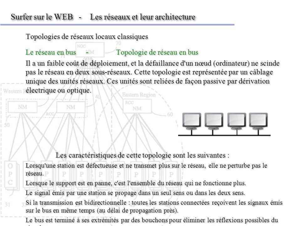 Surfer sur le WEB - Les réseaux et leur architecture Topologies de réseaux locaux classiques Le réseau en bus-Topologie de réseau en bus Il a un faible coût de déploiement, et la défaillance d un nœud (ordinateur) ne scinde pas le réseau en deux sous-réseaux.