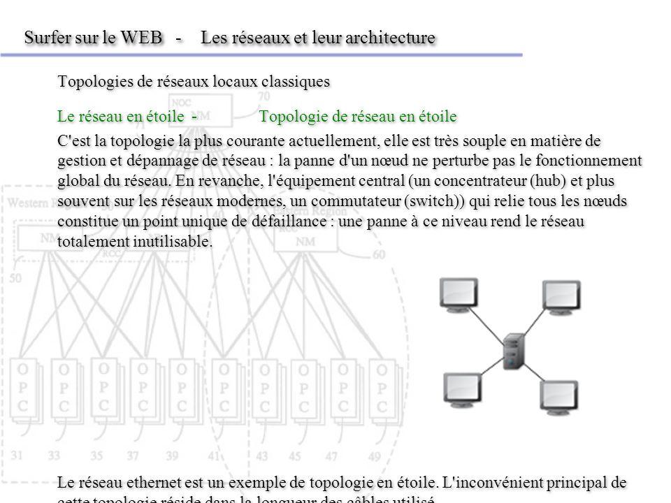Surfer sur le WEB - Les réseaux et leur architecture Topologies de réseaux locaux classiques Le réseau en étoile-Topologie de réseau en étoile C est la topologie la plus courante actuellement, elle est très souple en matière de gestion et dépannage de réseau : la panne d un nœud ne perturbe pas le fonctionnement global du réseau.