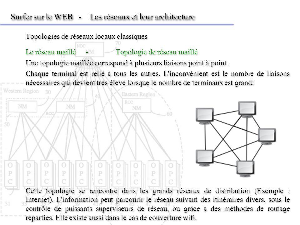 Surfer sur le WEB - Les réseaux et leur architecture Topologies de réseaux locaux classiques Le réseau maillé- Topologie de réseau maillé Une topologi