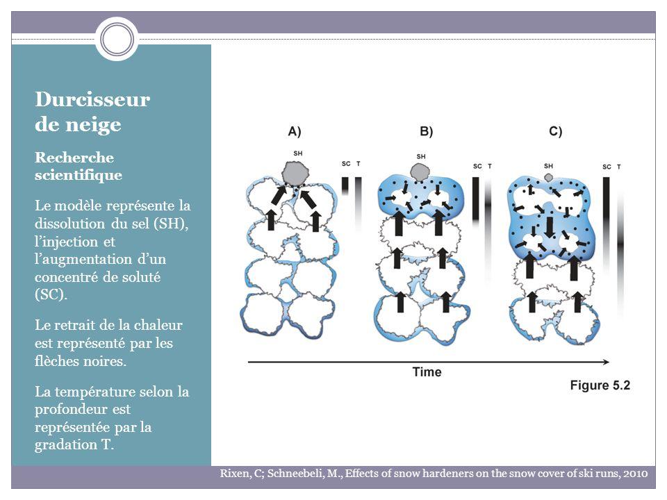 Durcisseur de neige Recherche scientifique Le modèle représente la dissolution du sel (SH), linjection et laugmentation dun concentré de soluté (SC).